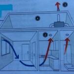 VMC ventilation= bénéfice santé, porte monnaie