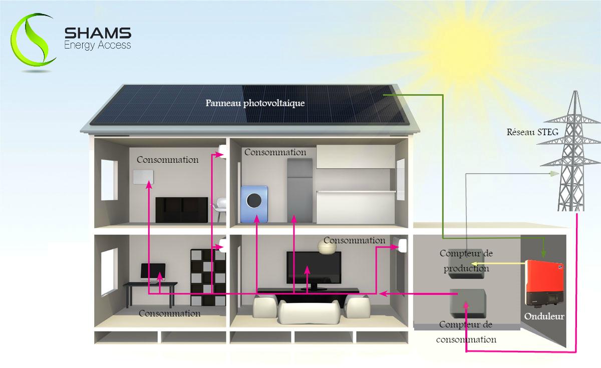 Le photovoltaique : Votre énergie de demain !