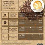 Les avantages des cafetières à dosettes
